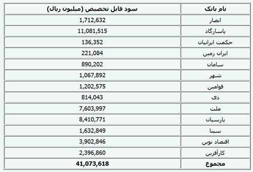 سود بانک ایران زمین
