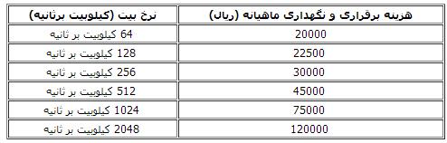 نرخ مصوب خیاطی جدول تعرفه های جدید ADSL