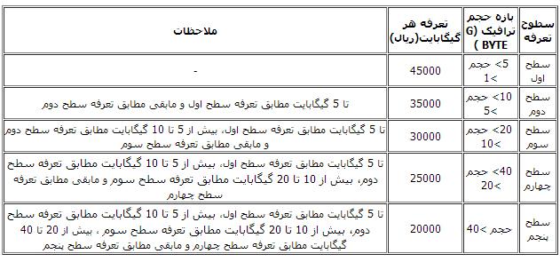 جدیدترین قیمت های adsl در دی و بهمن 91
