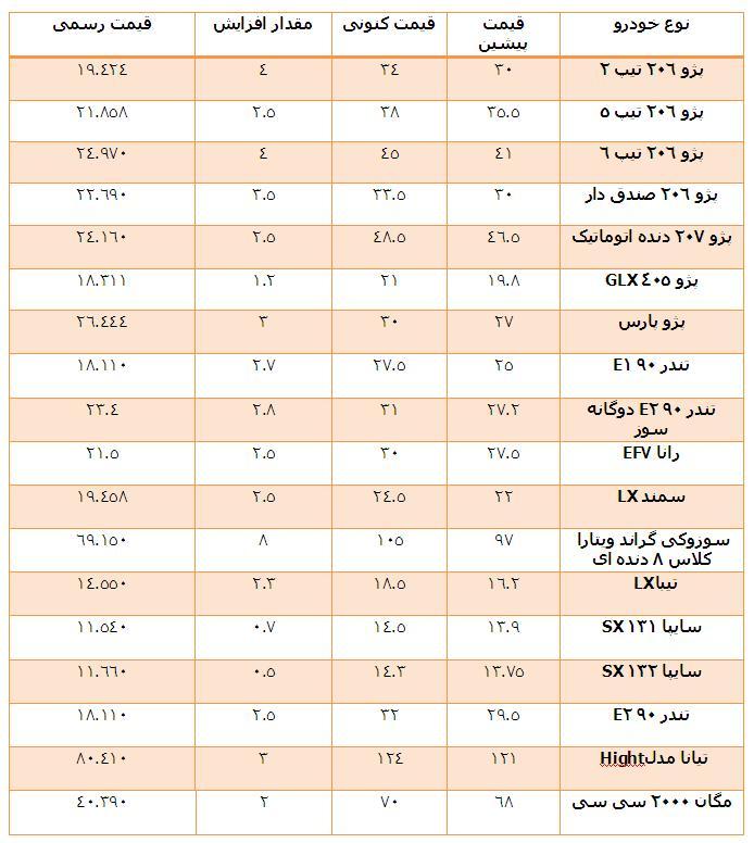 50623 302 - جدول مقایسهای قیمت «خود-رو»!