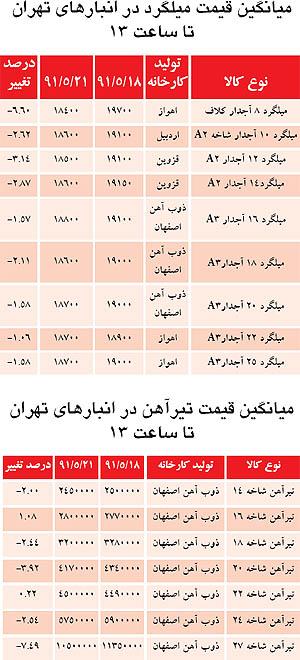 قیمت بازار آهن