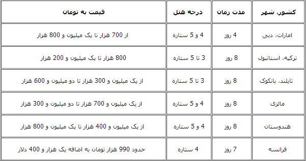 قیمت تور کیش از مشهد