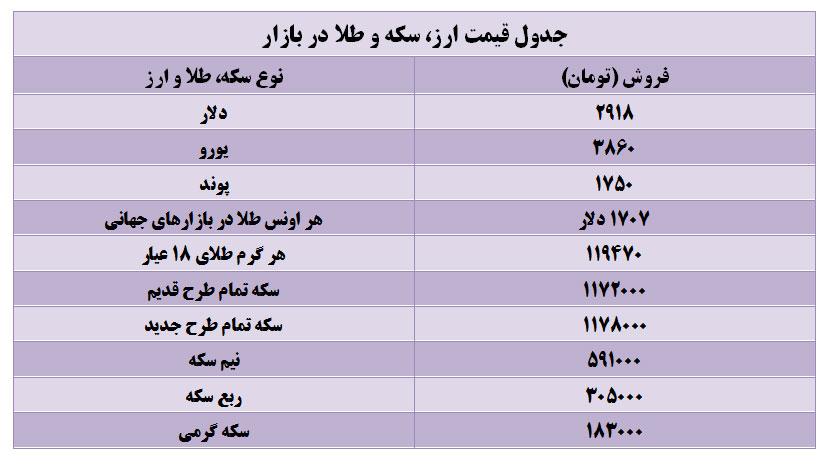 قیمت دلار امروز شنبه ۱۵ مهر