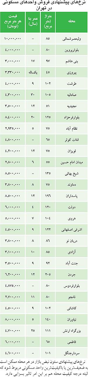 شاخص قیمت مسکن تهران