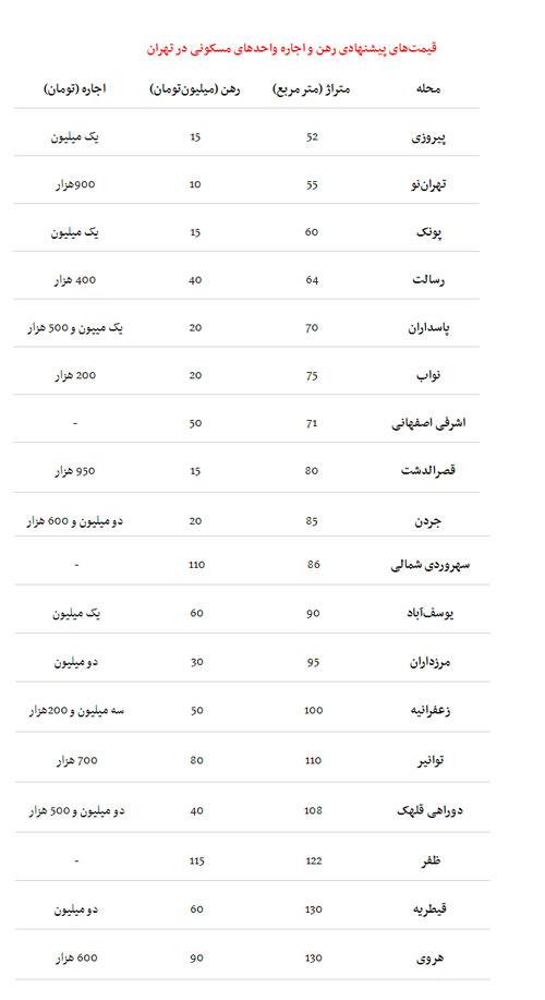 مشاوره املاک تهران قیمت مسکن 97 اجاره مسکن در تهران