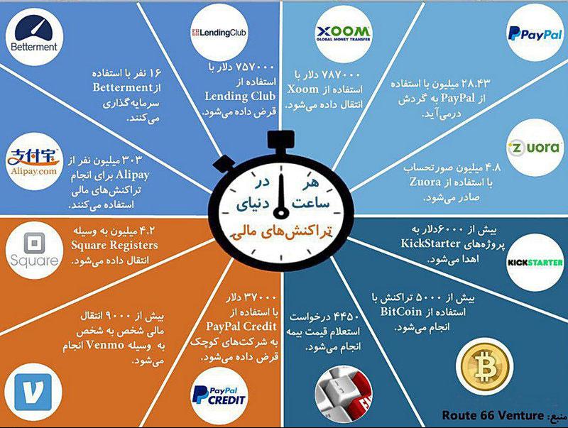 هر ساعت در دنیا چقدر پول جابجا میشود؟