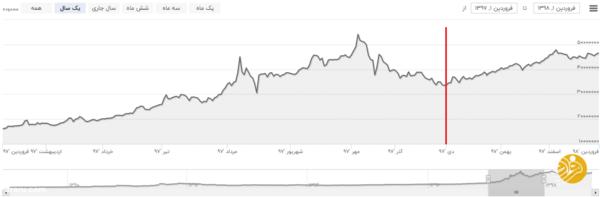 قیمت سکه تا پایان زمستان چه تغییری میکند؟