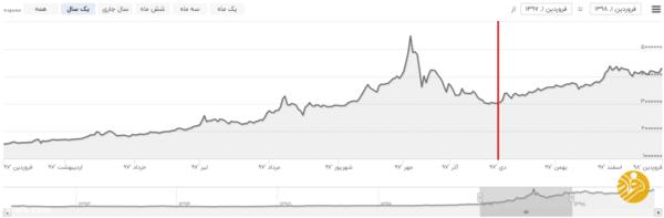 قیمت طلا تا آخر زمستان چه سرنوشتی خواهد داشت؟