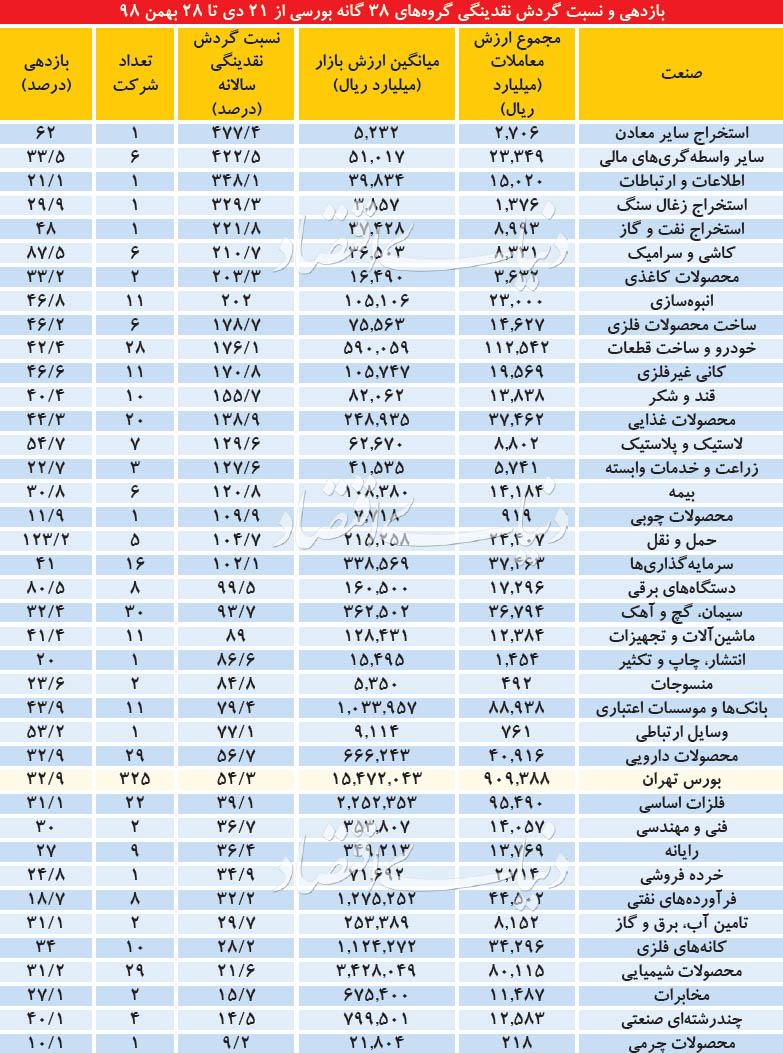 کانونهای داغ پولهای بورسی