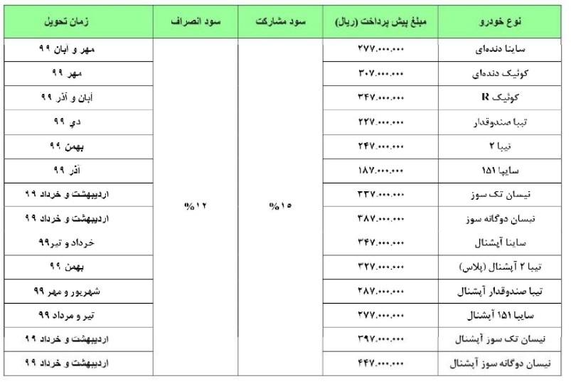 طرح فروش محصولات شرکت سایپا ویژه دهه مبارک فجر ۹۸