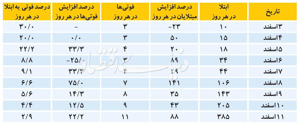 تا آخر هفته مبتلاین کرونا در ایران از ۹ هزار نفر عبور خواهد کرد!