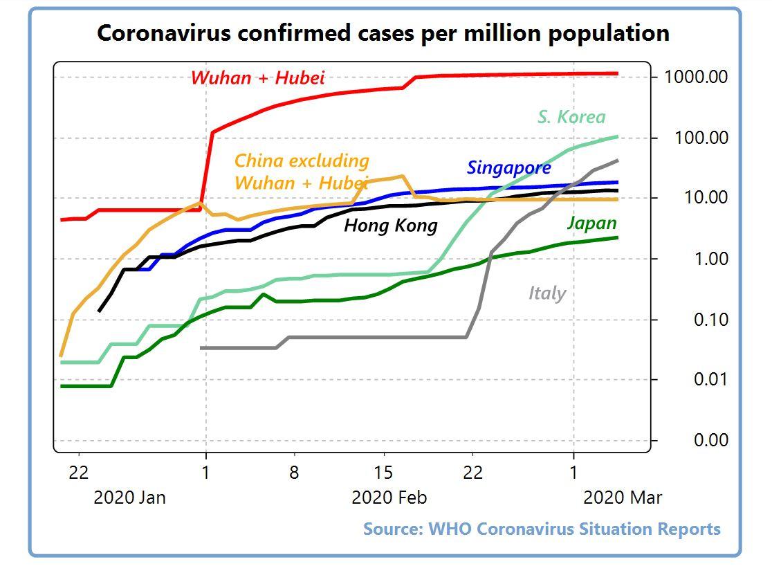 ویروس کرونا از دریچه آمار و ارقام/ ترجمه سفالگر