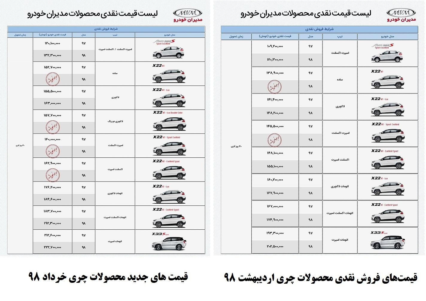 فروش نقدی محصولات چری؛ مدیران خودرو یکماه ۲۰ میلیون گران کرد!