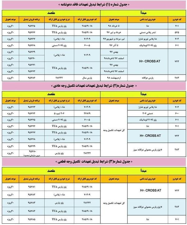 طرح تبدیل ایران خودرو؛ پرداخت مابهتفاوت برای ماشینهای ارزانتر!
