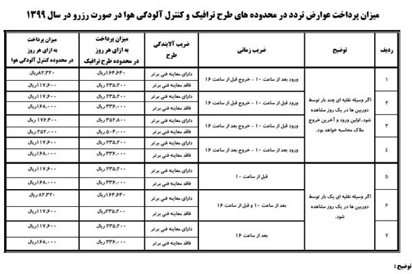 سیرتا پیاز طرح ترافیک تهران در سال ۹۹