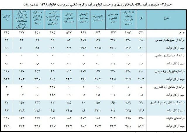 جدول درآمد سالانه خانوار شهری
