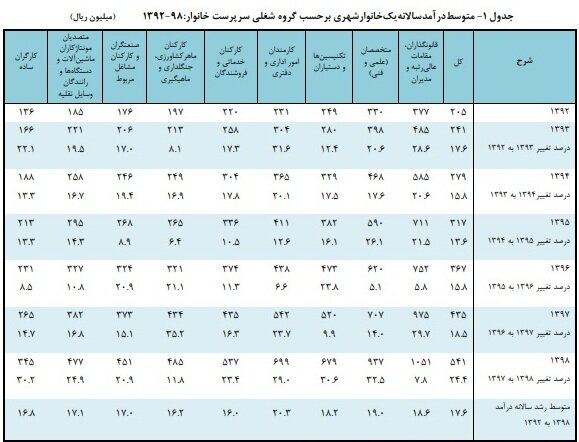 جدول درآمد سالانه خانواده شهری