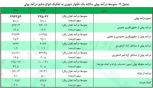 جدول منبع درآمد خانوارها