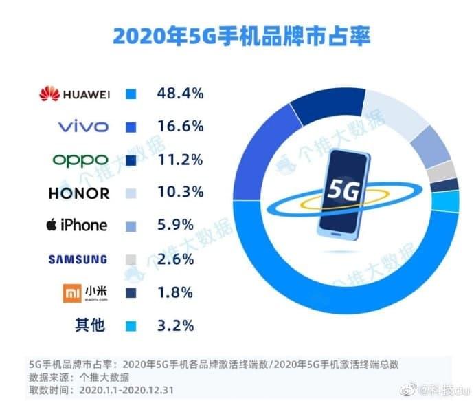 858331 348 - هوآوی همچنان در جایگاه نخست فروش گوشی هوشمند 5G در بازار چین