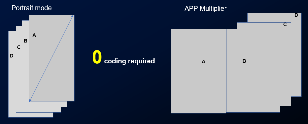 858840 109 - قابلیت App Multiplier چیست و چه امکانی را در اختیار کاربر میگذارد؟