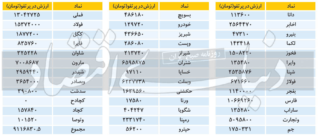 ادامه ریزش ارزش سهام عدالت در بهمن 99