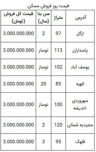 خانههای ۳ میلیارد تومانی در کدام مناطق تهران هستند؟
