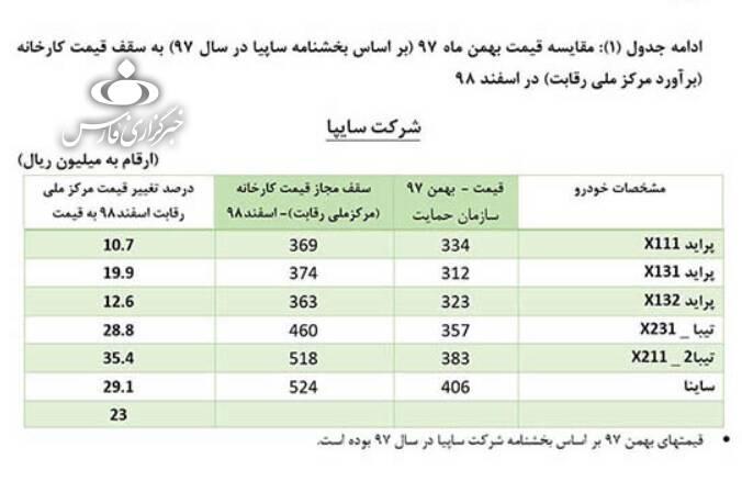 قیمتهای جدید خودروهای داخلی اعلام شد + جدول