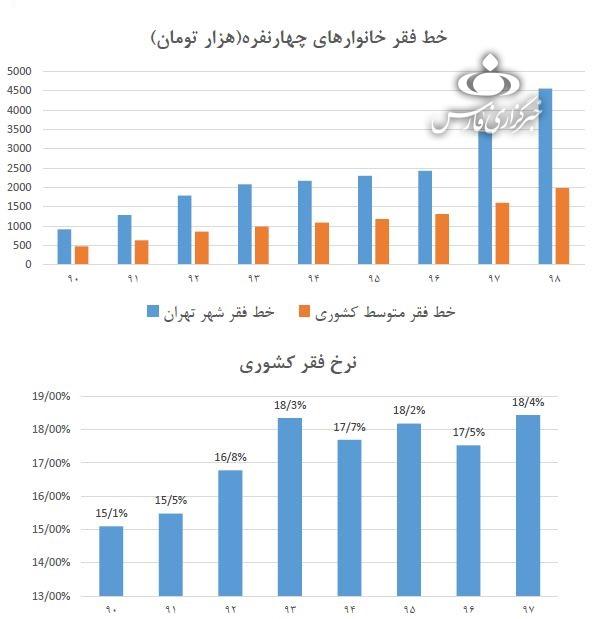 خط فقر در تهران به ۴.۵ میلیون تومان رسید