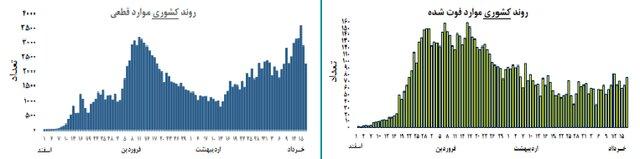تحلیل روند کرونا در کشور؛تغییرات مختصر صعودی در روند بروز کرونا در ایران