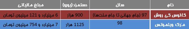 مشخص شدن بدهی مالیاتی قراردادهای ویلموتس و کیروش + جدول