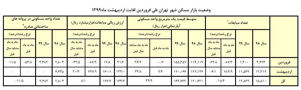 افزایش متوسط قیمت مسکن در تهران به متری 17 میلیون تومان