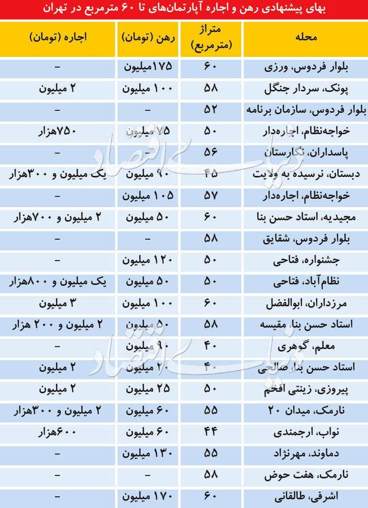 قیمت رهن کامل آپارتمان های زیر ۶۰ متر در تهران