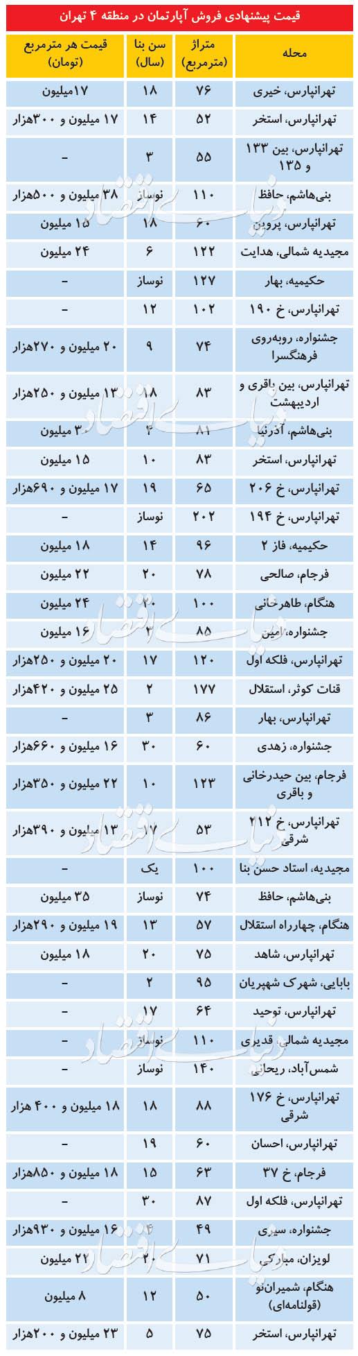 وضعیت بازار مسکن در شرق تهران