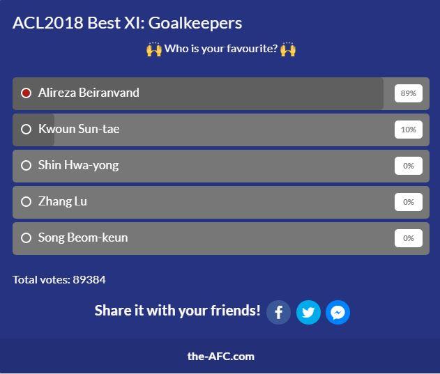 بیرانوند بهترین گلر لیگ قهرمانان آسیا ۲۰۱۸ شد