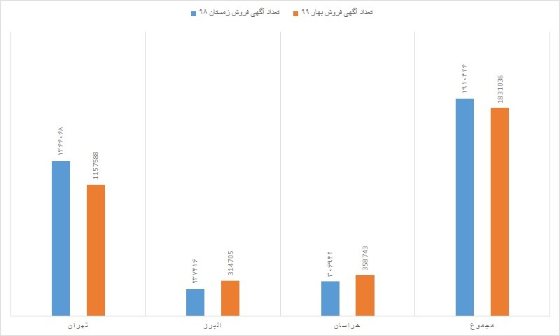 ارزانترین و گرانترین مناطق تهران کدامند؟