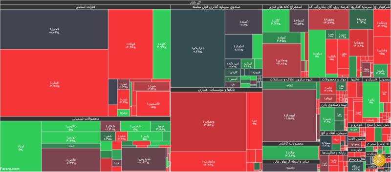 جزئیات شاخص ، معاملات بورس وسنگینترین صفهای خرید و فروش سهام  در روز ۱۹ شهریور