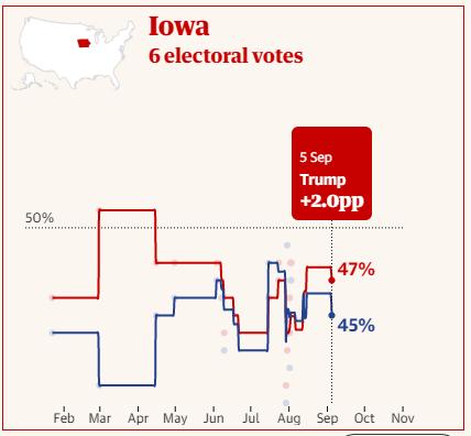 جدیدترین نظرسنجیها در مورد انتخابات ریاست جمهوری ۲۰۲۰ آمریکا چه میگویند؟