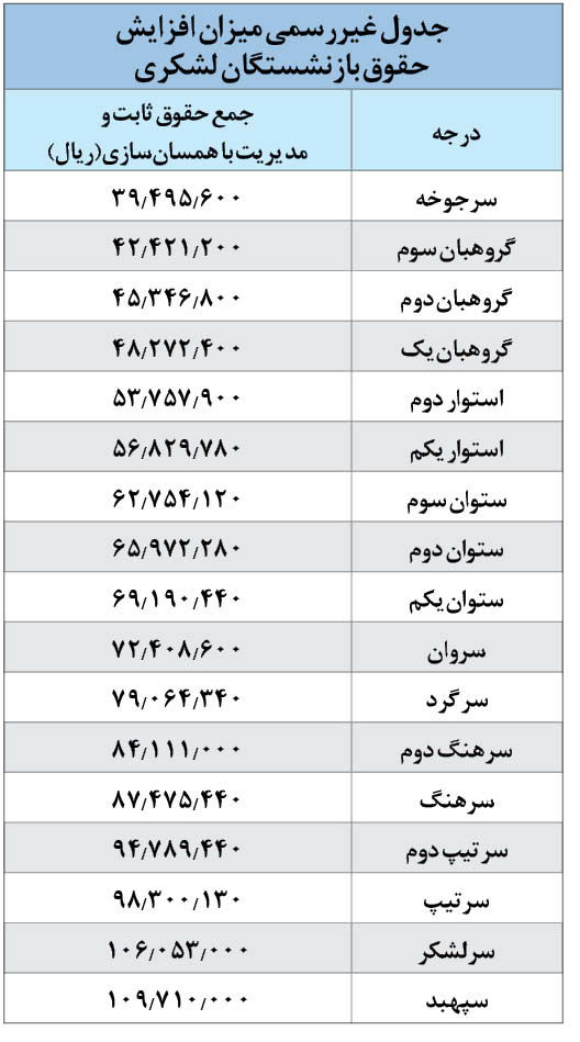 جدول همسانسازی حقوق بازنشستگان