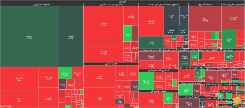 جزئیات شاخص و معاملات بورس در روز یکشنبه ششم مهرماه ۹۹