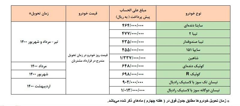 قرعه کشی خودروهای سایپا آبان ۹۹؛ آنچه باید درباره اعلام اسامی برندگان، قیمت و شرایط تحویل بدانید