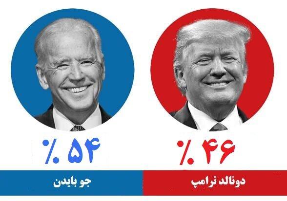 (نمودار و جزئیات) برنده انتخابات ریاست جمهوری آمریکا بر اساس آخرین نظرسنجی؛ جو بایدن یا دونالد ترامپ؟