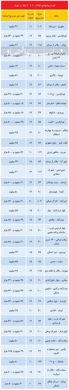 قیمت آپارتمان ۱۰ تا ۲۰ ساله در تهران