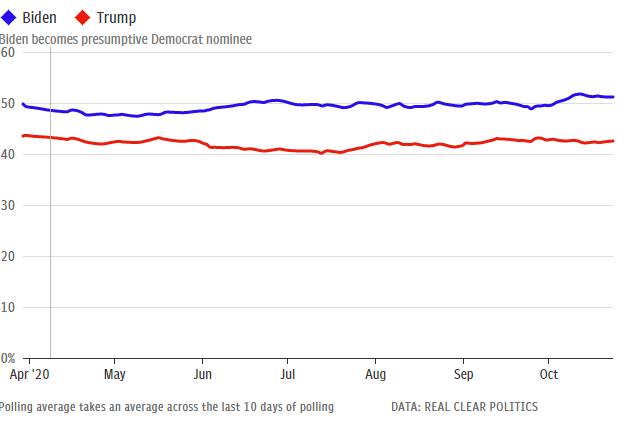 نتایج جدیدترین نظرسنجیهای انتخابات ریاست جمهوری ۲۰۲۰ آمریکا؛ بایدن پیروز قطعی انتخابات؟