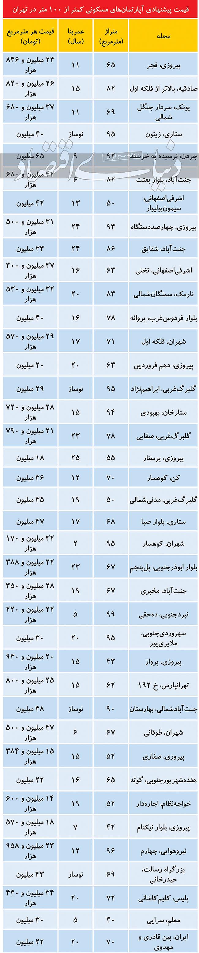 قیمت املاک کمتر از ۱۰۰ متر در تهران امروز 27 آذر 99