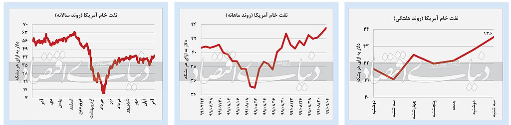 خزان بازارهای داخلی
