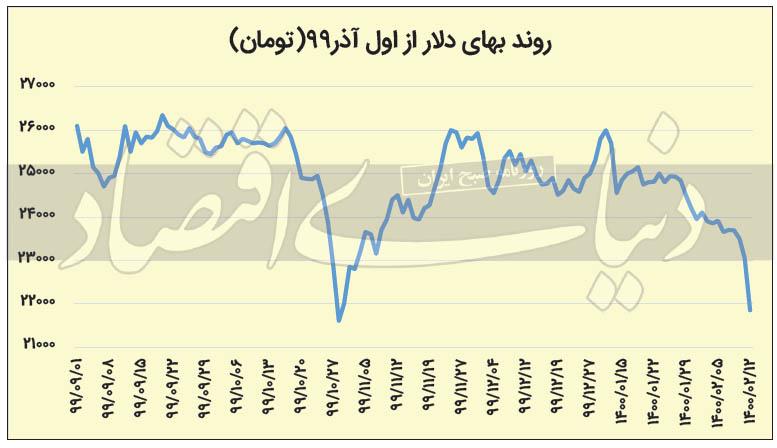 سیگنال انتظارات به بازارها