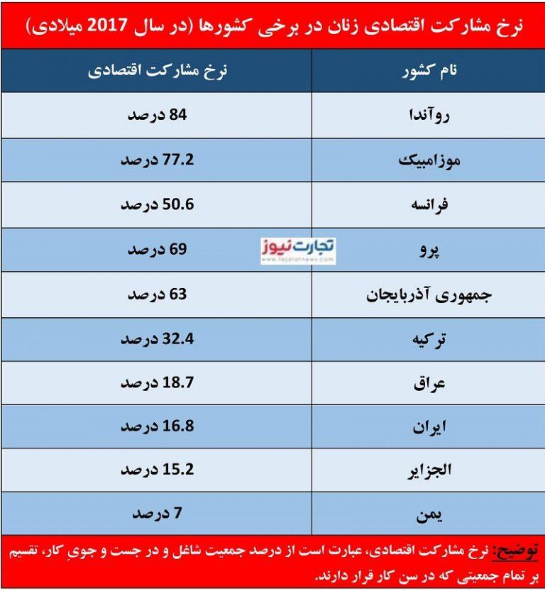 بازار کار ایران