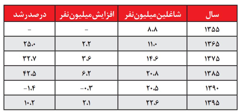 مقایسه میرحسین، هاشمی، خاتمی، احمدینژاد و روحانی