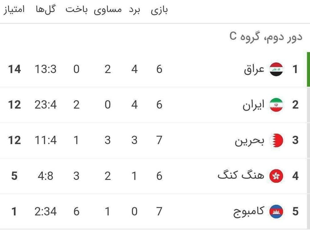 تیم ملی ایران به مرحله دوم جام جهانی صعود میکند؟