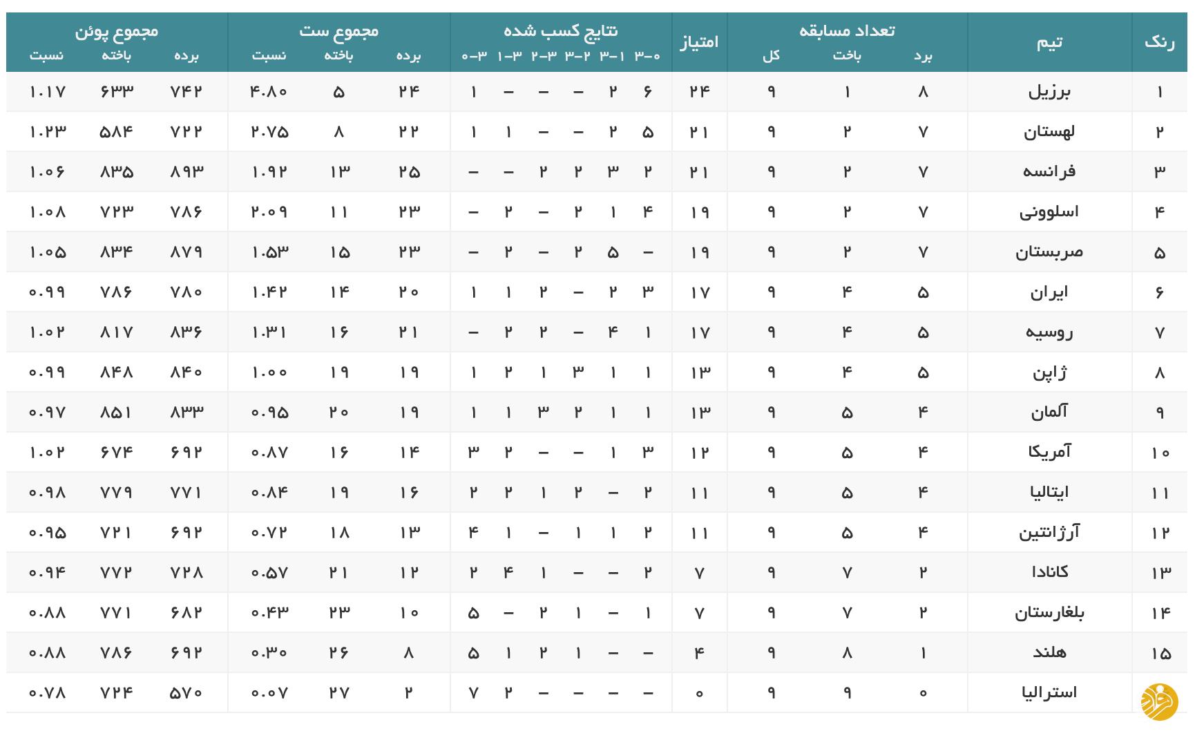 سقوط والیبال ایران در رده بندی لیگ ملتها + جدول